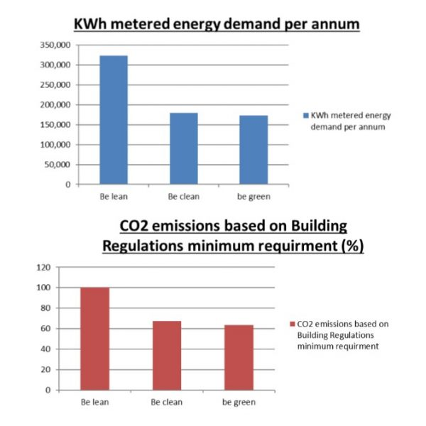 BREEAM ENE 04 - Low Carbon Design